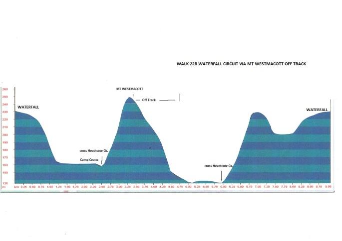 walk-22b-waterfall-circuit-via-mt-westmacott-off-track