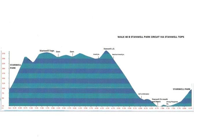 walk-40b-stanwell-park-circuit-via-stanwell-tops